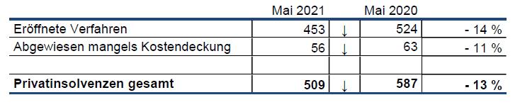 Bild_Privatinsolvenzen Mai 2021