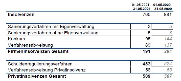 Bild_Zusammenfassung der Insolvenzen in Österreich im Mai 2021