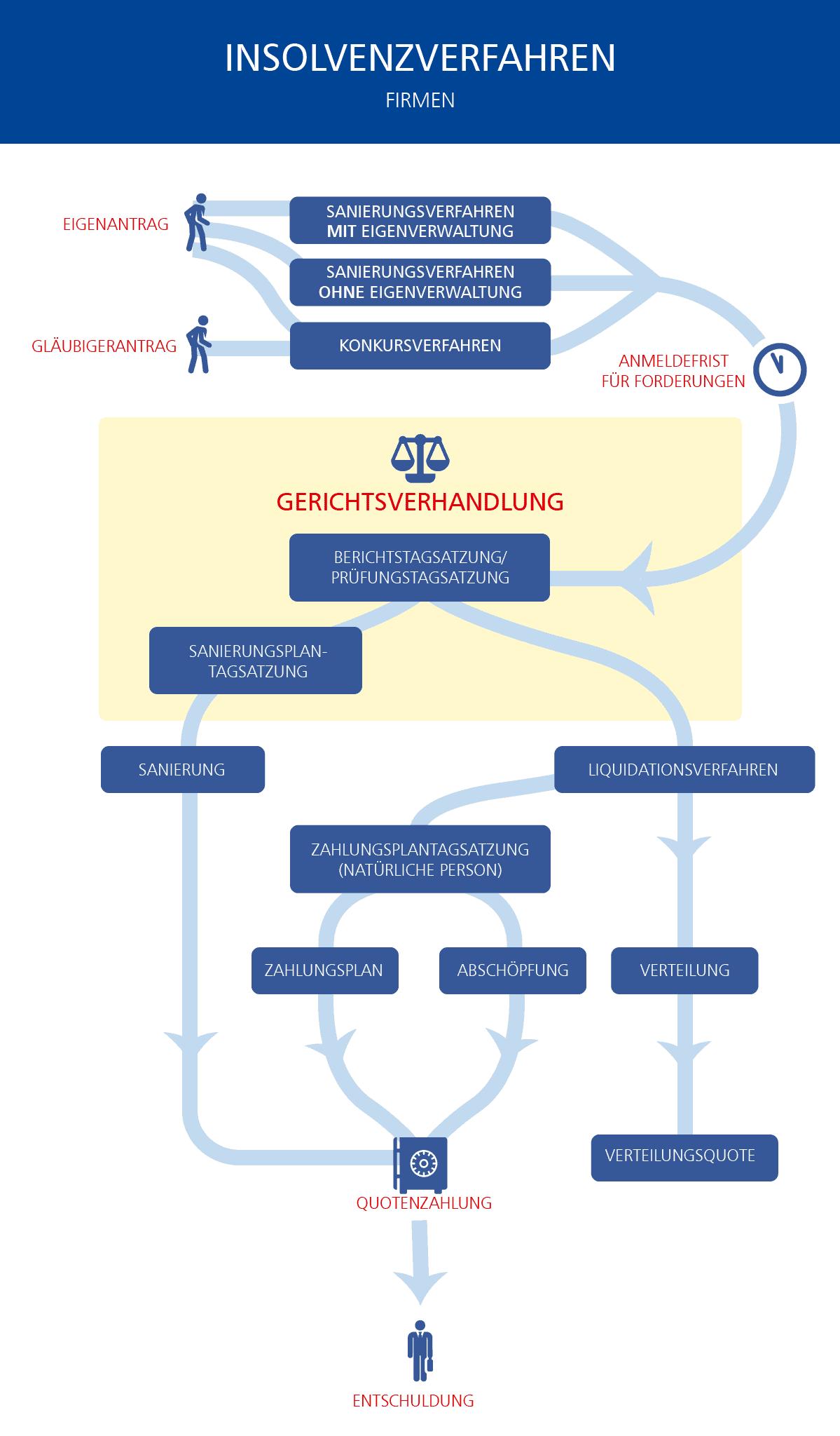 Infografik_AKV_Insolvenz_Firma_ohne_Logo
