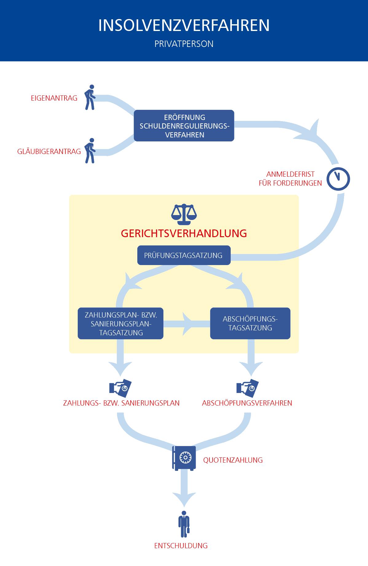 Infografik_AKV_Insolvenz_Privat_ohne_Logo