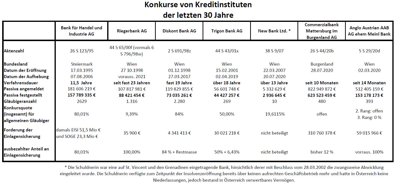 Konkurse-von-Kreditinstituten-letzte-30-Jahre_19.05.2021