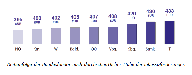 Reihenfolge der Bundesländer nach durchschnittlicher Höhe der Inkassoforderungen