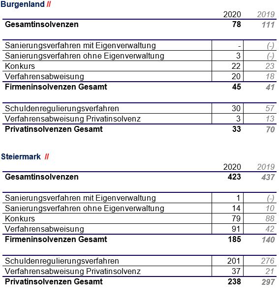 Zusammenfassung Insolvenzen - Bgld-Stmk
