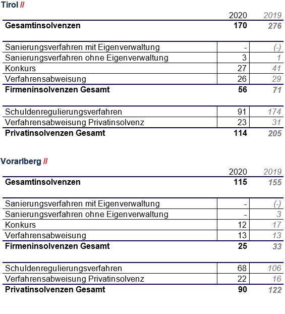 Zusammenfassung Insolvenzen - Tirol-VBG